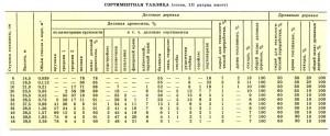 Сортиментная таблица круглых лесоматериалов